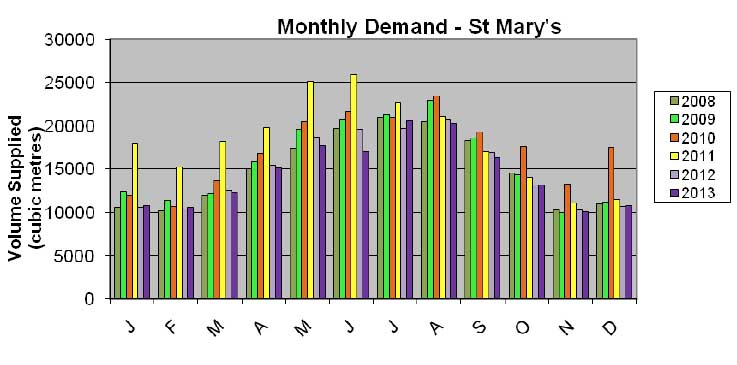 The Council's own figures published earlier this year show water use has been falling on St Mary's.